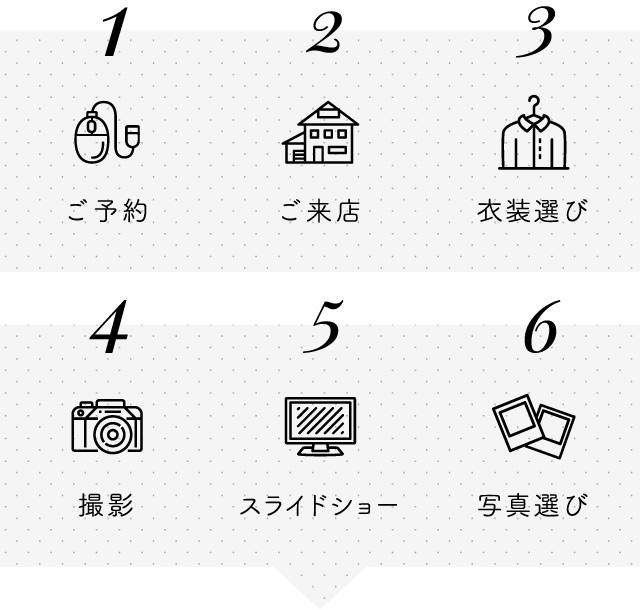 撮影のステップ図 1.Web予約 2.ご来店 3.衣装選び 4.撮影 5.スライドショー 6.写真選び